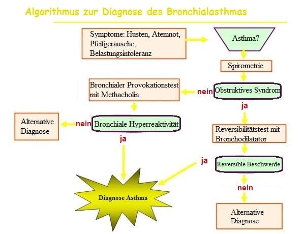 Diagnose, Asthma, Kleinkind, Arzt, Pneumologe