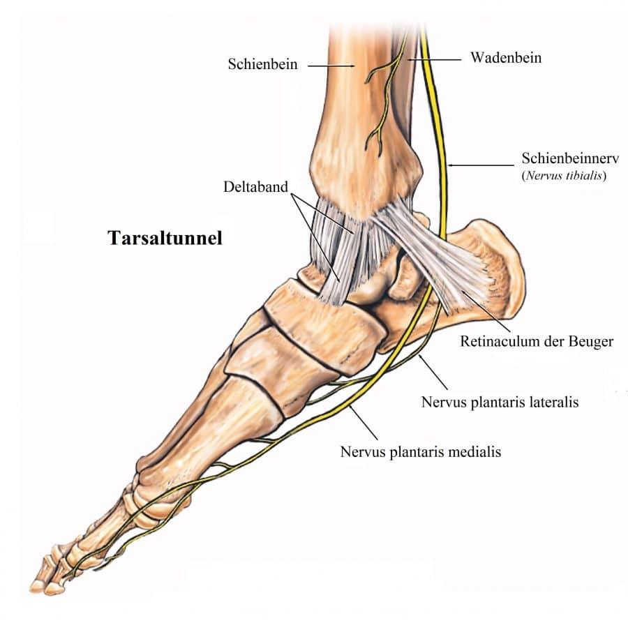 Fußschmerzen, Fuß, Auftreten, Spann, Außenseite..